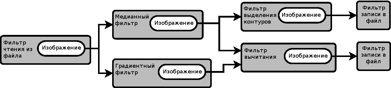 Взаимодействия между объектами ProcessObject и DataObject