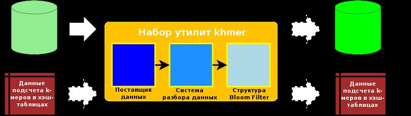 Потоки данных в рамках набора программного обеспечения khmer