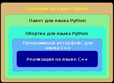 Представление набора программного обеспечения khmer в виде уровней