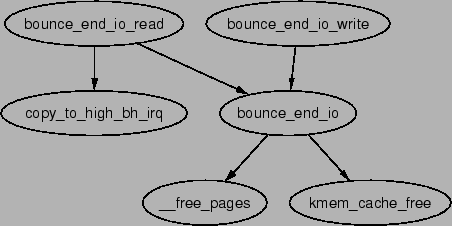 \includegraphics[width=10cm]{graphs/bounce_end_io_read.ps}