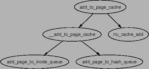 \includegraphics[width=11cm]{graphs/add_to_page_cache.ps}