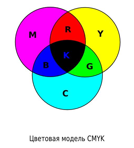 Как сделать цветовую модель cmyk
