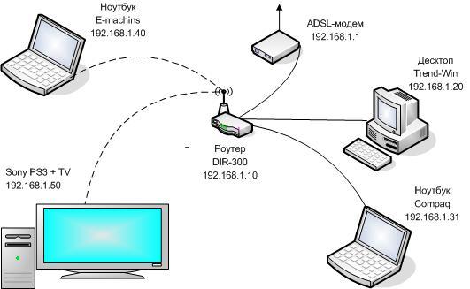 Схема моей сети.