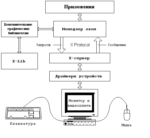 http://rus-linux.net/papers/xwin/X-Window_html_m1cb95d2e.png